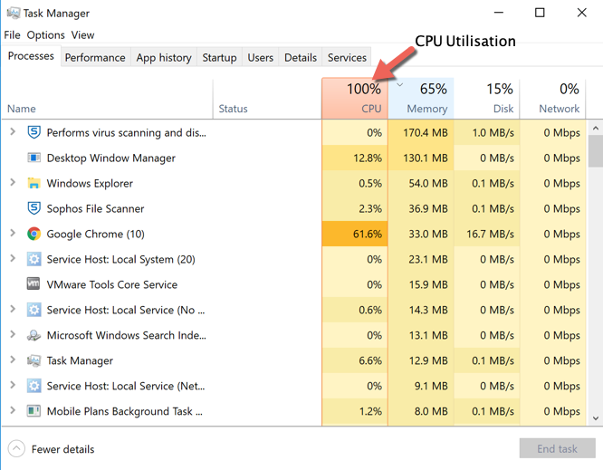 Windows task manager CPU usage