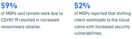 COVID-19 impact on ransomware according to MSPs