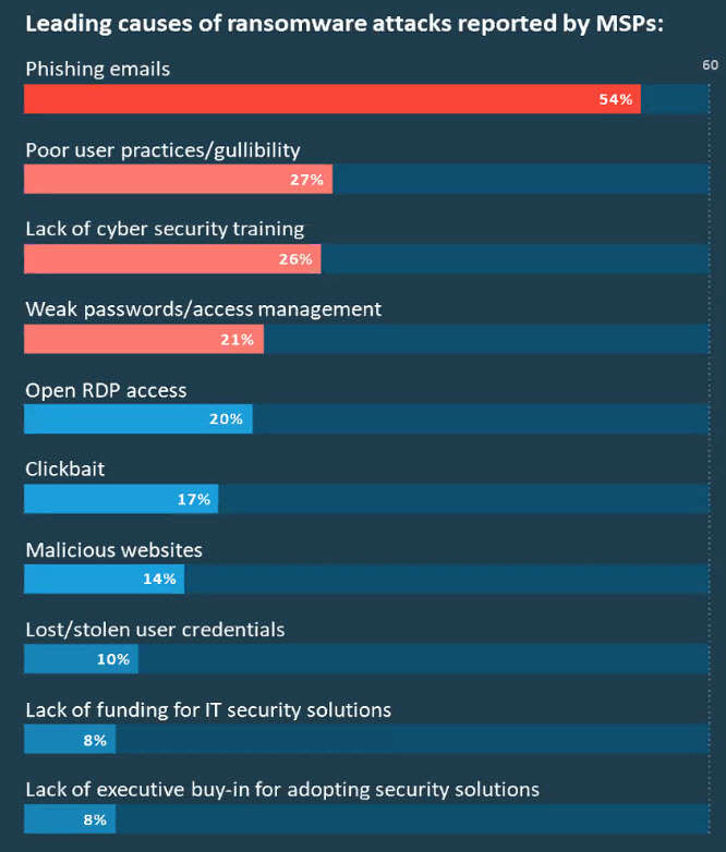 Top causes of ransomware