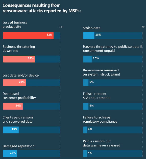 Top consequences of ransomware